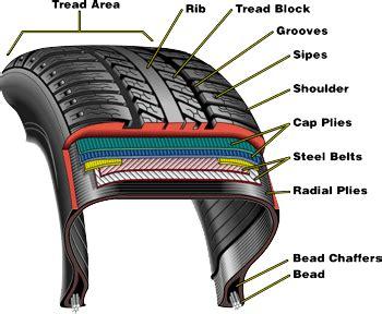 anatomy   tire sullivan tire auto service