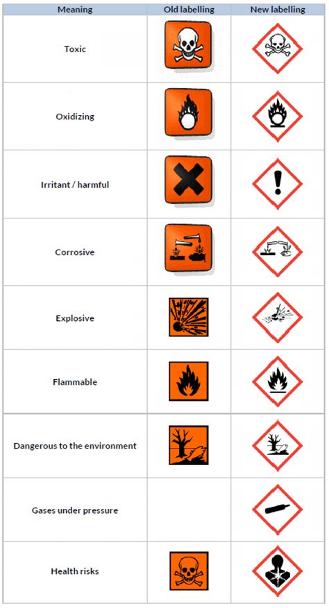 coshh risk assessments and data sheets what you need to know