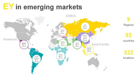 Emerging Markets about the emerging markets center ey global
