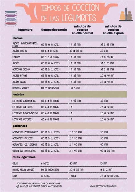 libreria culinaria tiempos de remojo y cocci 243 n de las legumbres libro