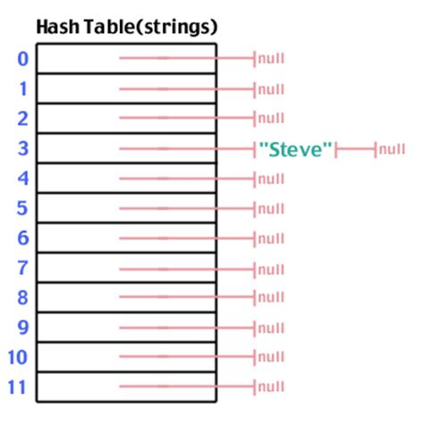 Hash Table by Sparknotes Hash Tables What Is A Hash Table