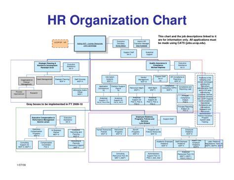 Chart Human Resources Organizational Chart Human Resource Organizational Chart Template