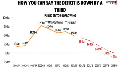 how the deficit got so how the deficit is both up and down explained mirror online