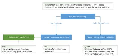 github tutorial for hadoop github esri gis tools for hadoop the gis tools for