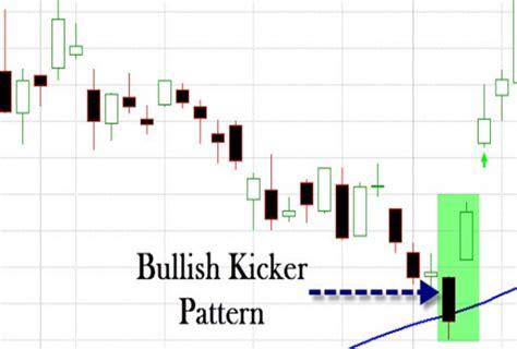 reversal pattern adalah kicking pattern artikel indotraderpedia