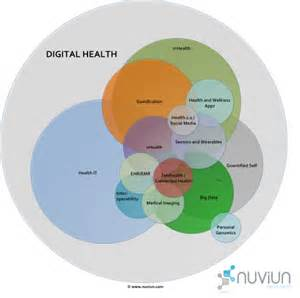 Connected Care Definition Definition Of Digital Health