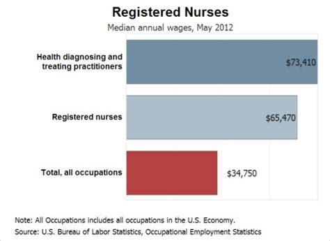 wage v salary nursing salary information