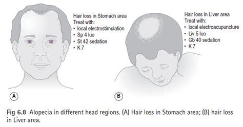pressure points hair growth healing ways alopecia hair loss
