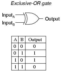 logic gates mind42