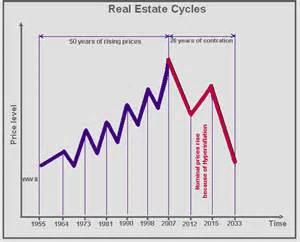Real Estate Definition Of Bedroom Real Estate