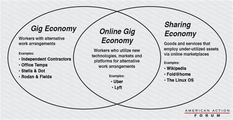 gig economy the the bad and the books the rise of the entrepreneur the gig economy