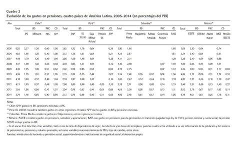 Aumento Mesada Pensional Colombia 2016 | aumento mesada pensional 2016 en colombia incremento en