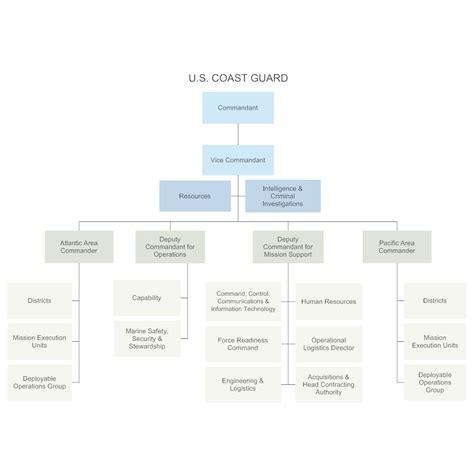 U S Coast Guard Chain Of Command Chain Of Command Template