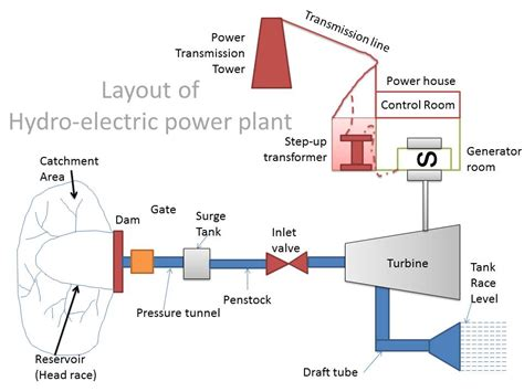 layout of hydro power plant pdf mechanical engineering hydro electric power plant