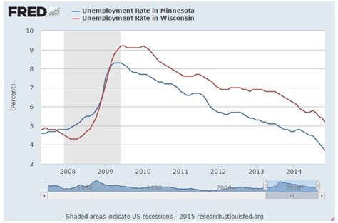 unemployment wisconsin how many weeks 2015 minnesota economy beats wisconsin 7 charts 1 table