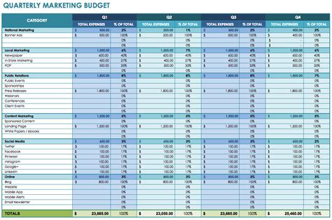 12 Free Marketing Budget Templates Quarterly Planner Template