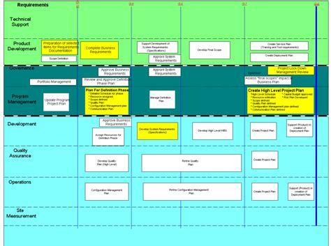 sdlc flowchart process flow diagram definition process free engine
