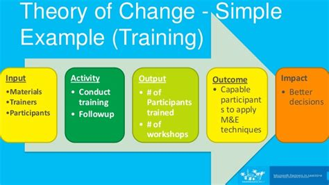 theory of change template theory of change