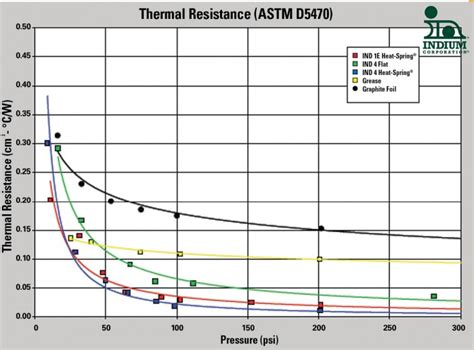 thermal resistance 2010 resistor how the performance of compressible thermal interface materials changes with pressure jim