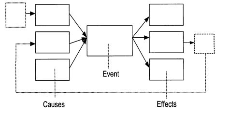 cause and effect flow chart template thinking maps