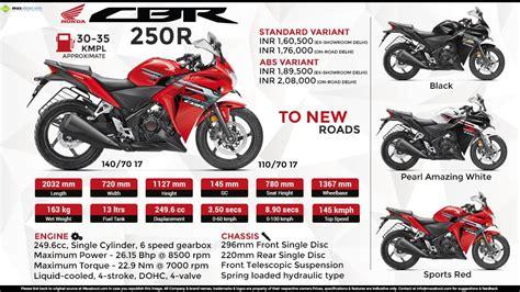 honda cbr price list honda cbr250 price specs review pics mileage in india
