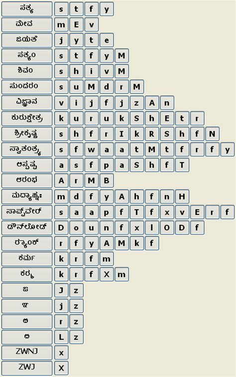 keyboard layout of nudi help 187 pada software