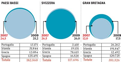 banche dati il sole 24 ore l esposizione delle banche nei confronti dei 171 pigs 187 il