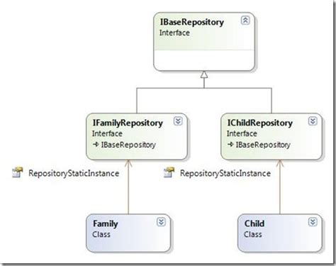 repository pattern base class bunian basic design emad alashi