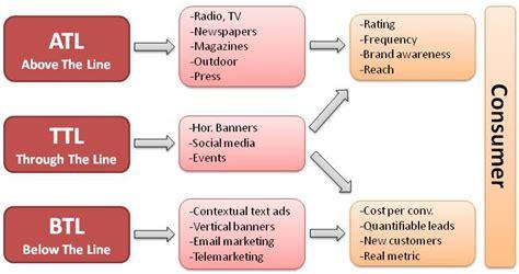 celebrity activity meaning smart eadz atl btl ttl marketing