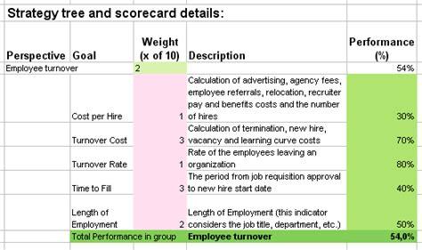 Balanced Scorecard In Human Resource Management Kpi Metrics Template