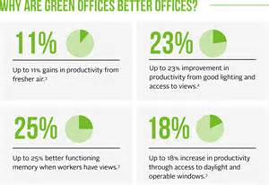 Green office improvements to health and productivity image via