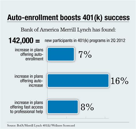 bank of america merrill lynch employee benefits auto enrollment active management to 401 k success