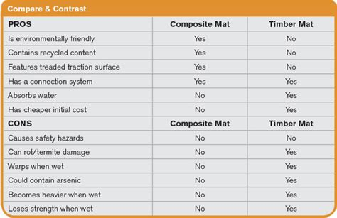 compare and contrast table strategies to conquer poor ground conditions