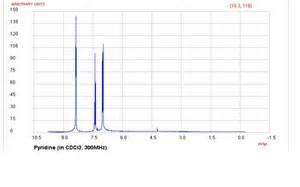 Proton Nmr Pdf Chem242 Vaishali S Analysis Of Nmr Of Pyridine