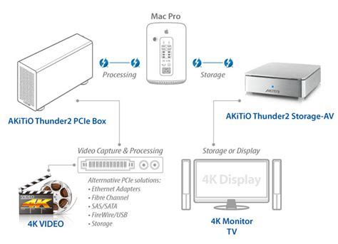4k workflow akitio thunder2 storage av thunderbolt 2 m 2 pcie ssd
