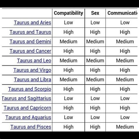 taurus compatibility i don t agree so much on that aries