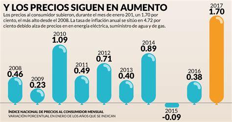 aumento de precio de gas el aumento de precios est 225 en el nivel m 225 s alto desde