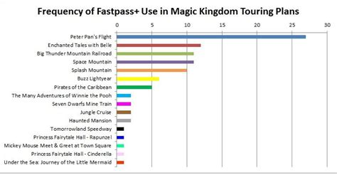 your fastpass priorities at the magic kingdom