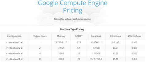 amazon web services pricing amazon web services pricing