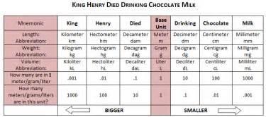 metric system chart for kids laptuoso