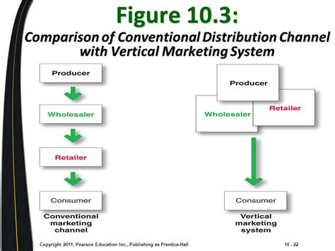 Vertical Marketing System Mba by Marketing Channels Delivering Customer Value Ppt
