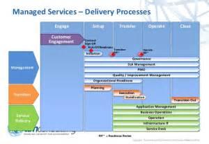 ttm extended managed services framework high level overview