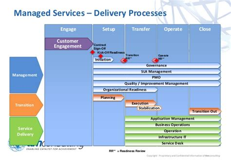Ttm Extended Managed Services Framework High Level Overview Managed Services Transition Plan Template