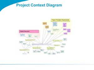 Context Diagram Template by Togaf 9 Template Project Context Diagram