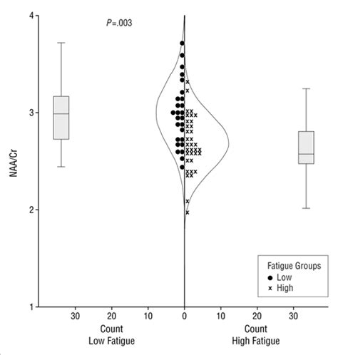 n acetylaspartate creatine ratio the relationship between diffuse axonal damage and fatigue