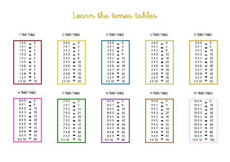 Learn Times Tables by Learn Times Tables 43 Images Worksheet 10001294 Multiplication Worksheets 8 Times Tables 8