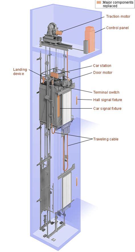 lifting after ac section elevators escalators mitsubishi electric