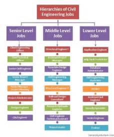 best 25 civil engineering career ideas on pinterest