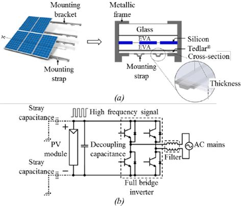 common mode choke capacitor a constitutive elements of a single glass pv module b common mode