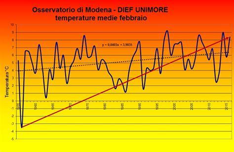 ufficio collocamento modena emiliaromagna meteo modena 3 176 settembre pi 249 caldo